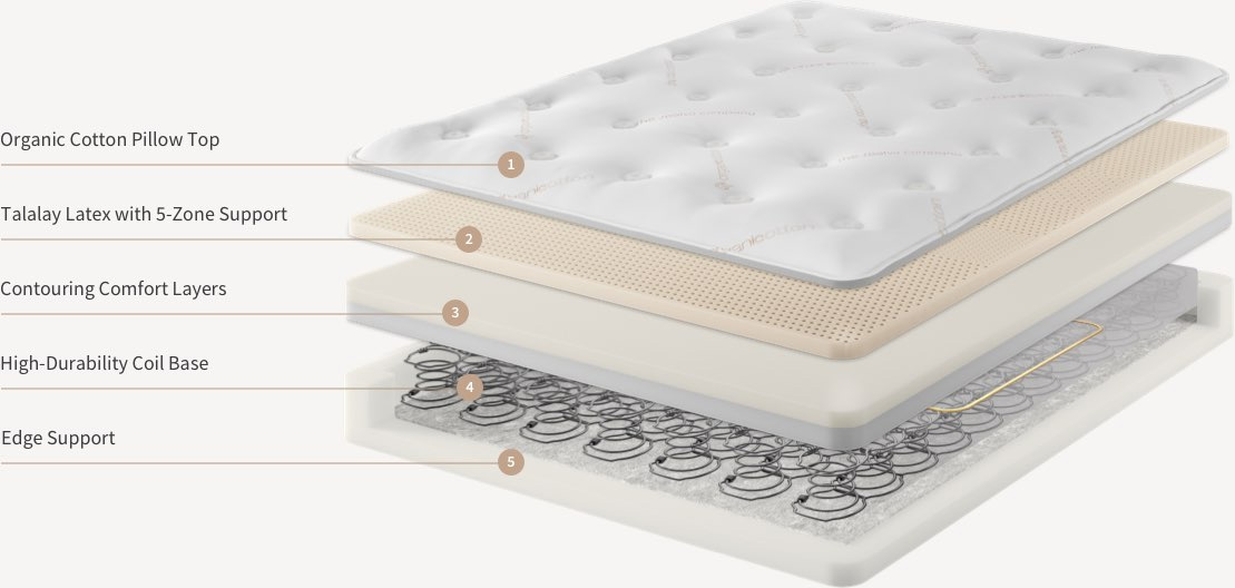 Saatva Mattress Review Latex